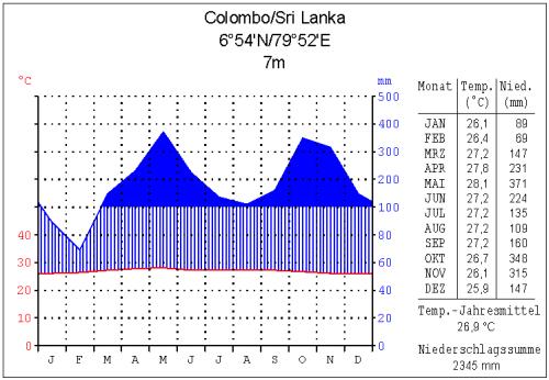 klima_colombo