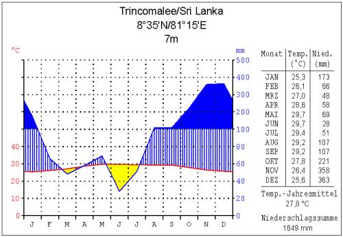 klima_trincomalee